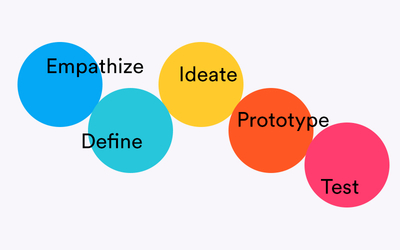 graphic image for 5 ways to use Design Thinking in your daily routine resource